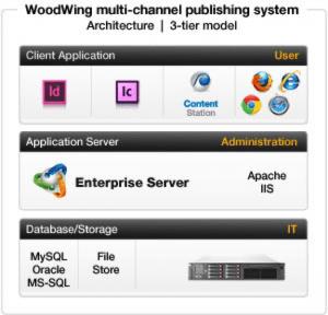 Woodwing Enterprise Server